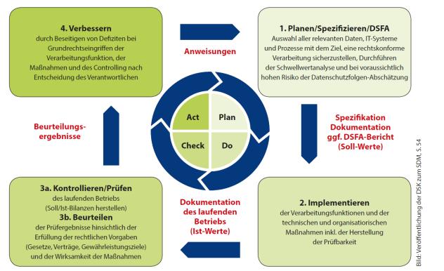 Der Plan-Do-Check-Act-Zyklus des Datenschutzmanagements dient als Rahmen, um das Standard-Datenschutzmodell bei Planungs-, Beratungs- und Prüfungsvorgängen anzuwenden
