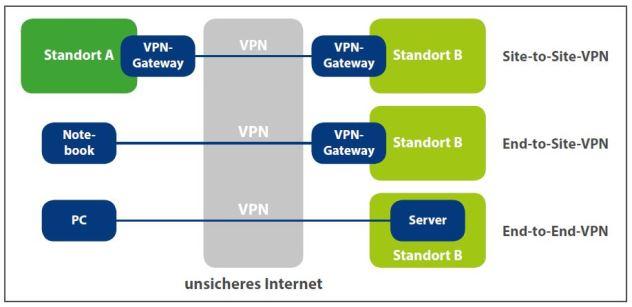 Die drei verschiedenen VPN-Architekturen