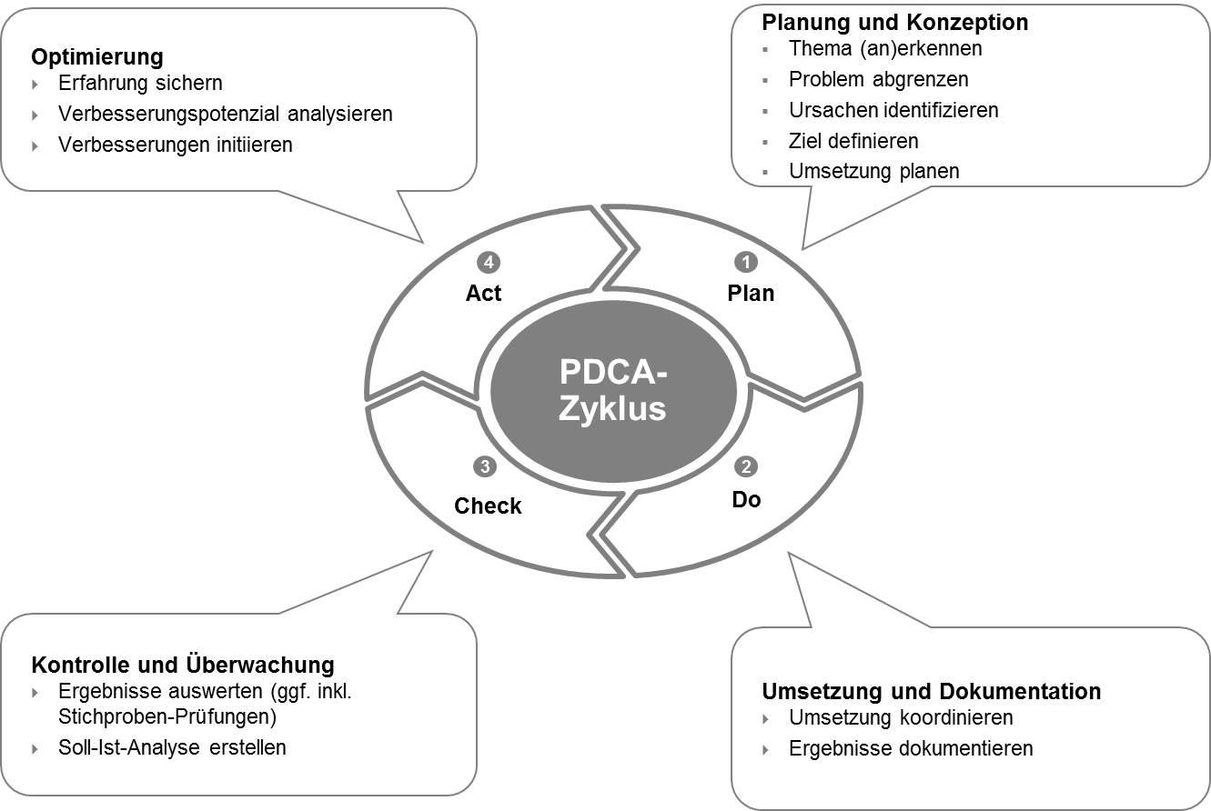 Der PDCA-Zyklus ist die Antwort auf eine sich ändernde Umgebung