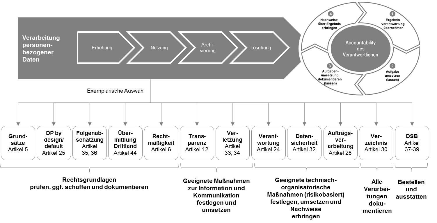 Anforderungen an den Verantwortlichen, übertragen auf den PDCA-Zyklus