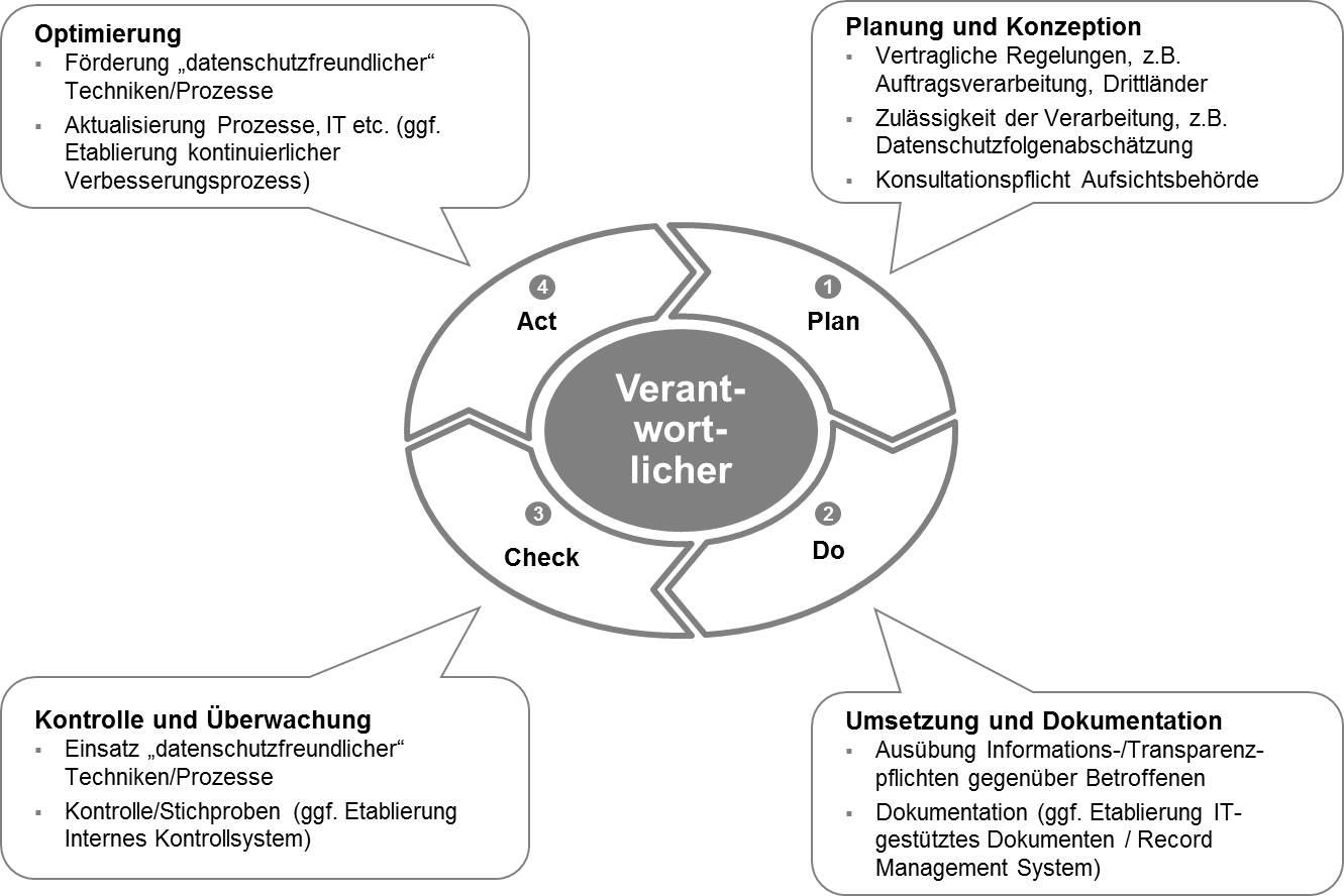 Aufgaben des Verantwortlichen im PDCA-Zyklus