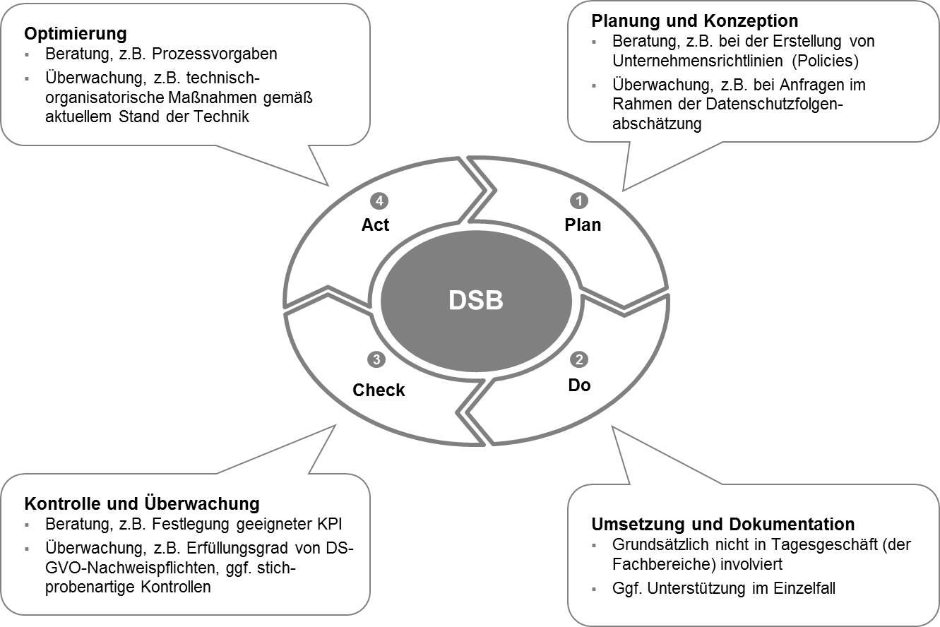 Aufgaben des Datenschutzbeauftragten im PDCA-Zyklus