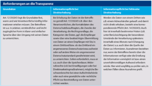DSGVO: Anforderungen an die Transparenz