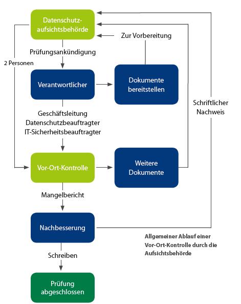Schematischer Ablauf einer Vor-Ort-Kontrolle durch die Datenschutzaufsicht