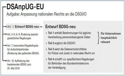 Das BDSG-neu: Was steckt dahinter?