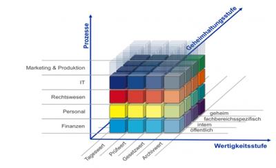 Datenklassifizierung: Welche Daten brauchen welchen Schutz?