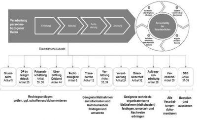 DSGVO: Aufgaben im  PDCA-Zyklus organisieren