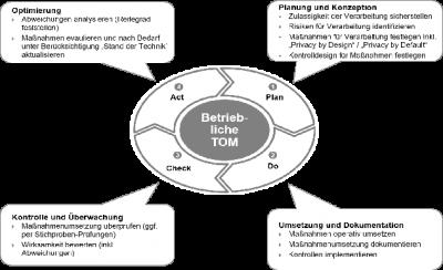 IT-Sicherheitsmanagement im PDCA-Zyklus organisieren