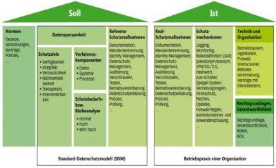 Das Standard-Datenschutzmodell (SDM) in der Praxis