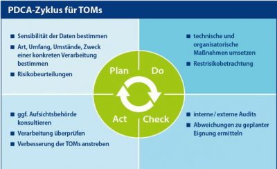 Tipps zur Auswahl von TOMs