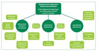 Datenschutz-Richtlinien auf dem Prüfstand des DSB
