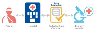 Beispiel für eine Trusted Third Party zur Pseudonymisierung: Patient - Krankenhaus - Datenverwalter